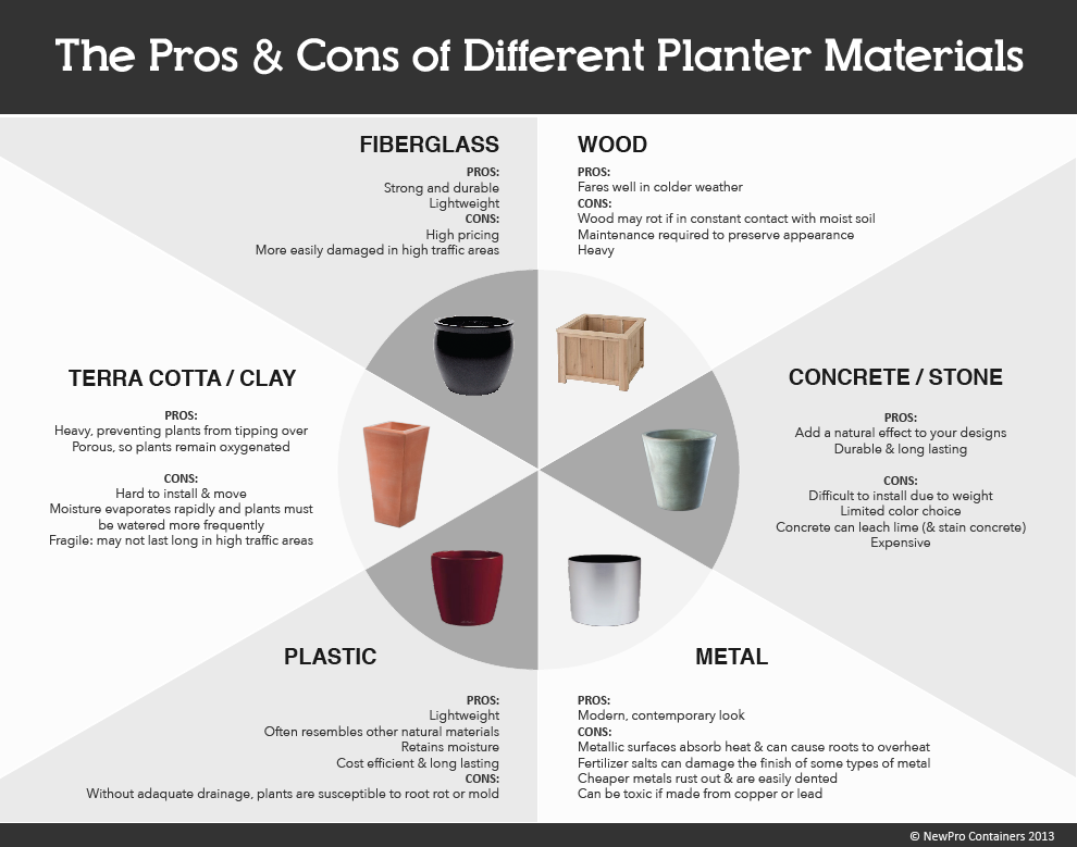 Planter Pros and Cons